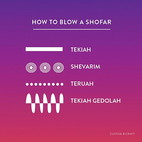 How to Blow a Shofar